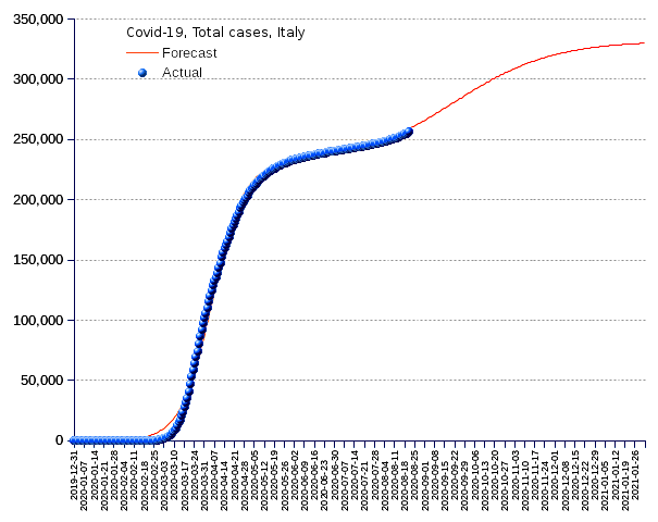 Italy: total cases