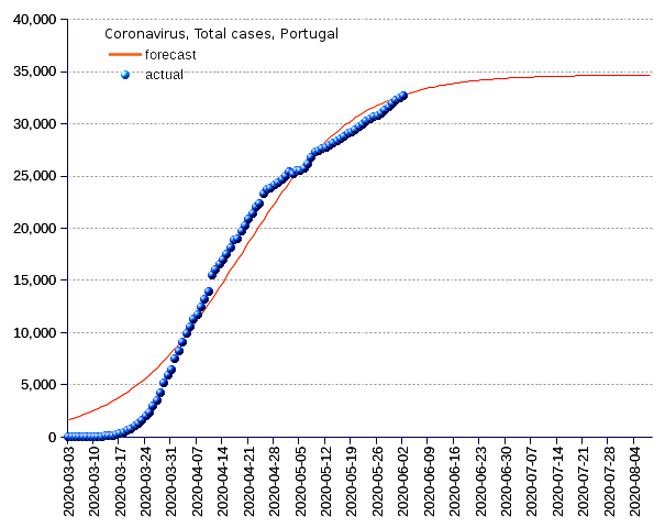 Portugal: total cases