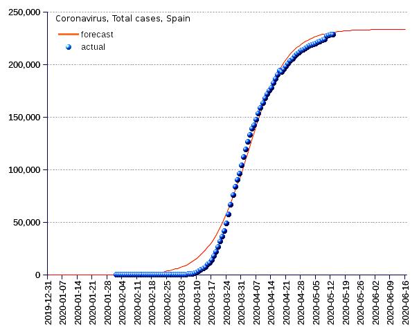 Spain: total cases