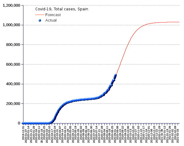Spain: total cases