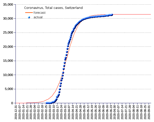 Switzerland: total cases