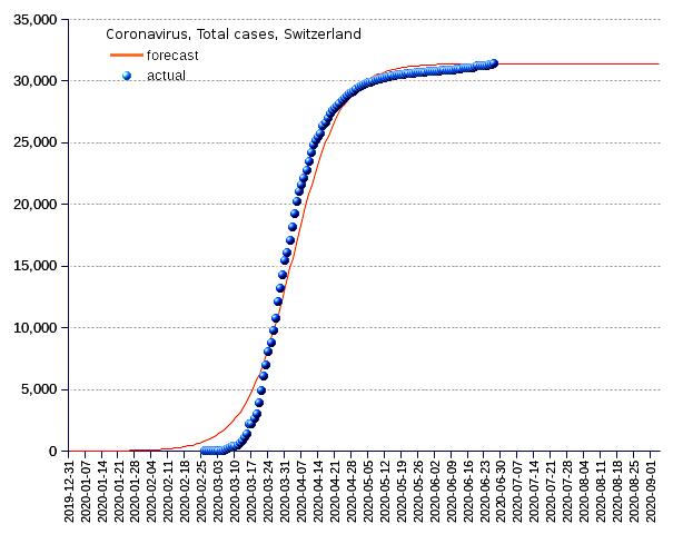Switzerland: total cases