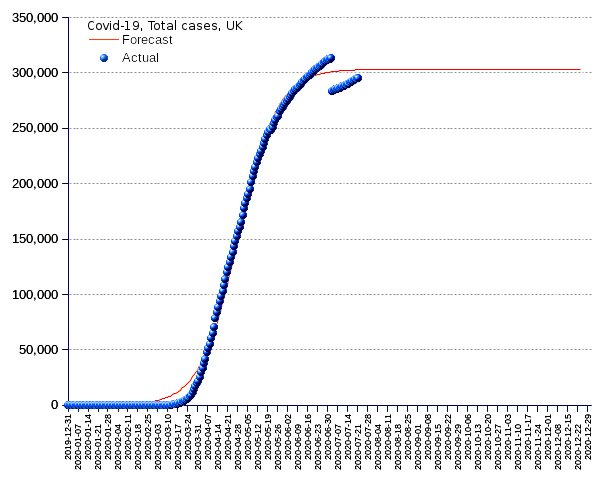 United Kingdom: total cases