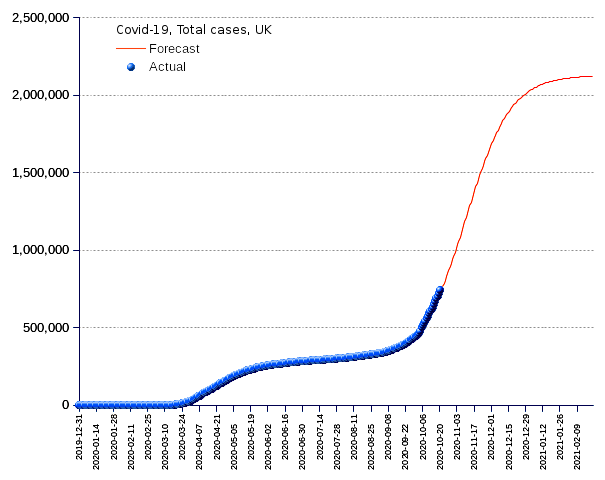 United Kingdom: total cases