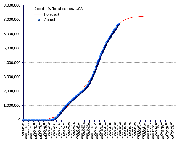 United States: total cases