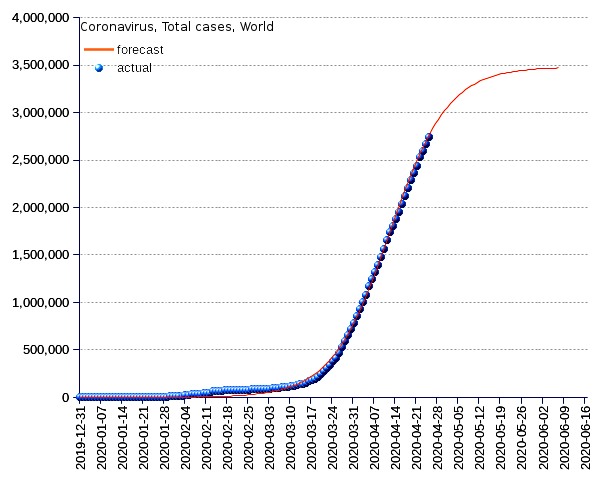 World: total cases