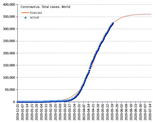 World: total deaths