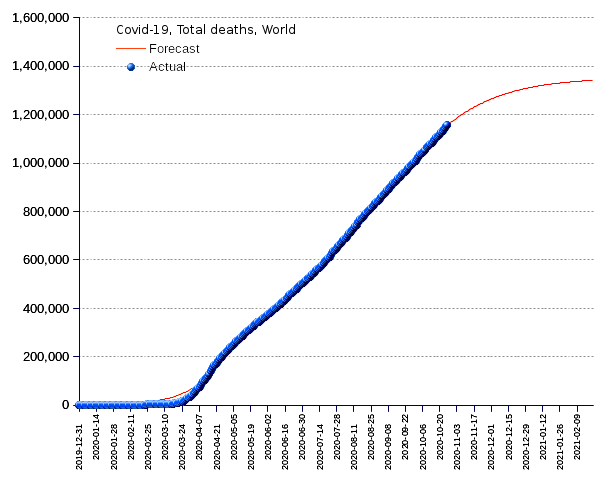 World: total deaths