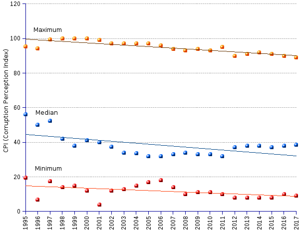 areppim line chart and statistics of CPI (corruption perceptions index) median, highest and lowest scores from 1995 to 2017. The index distribution has shifted towards the lower end of the scale along the 22-year period in the chart, exposing the generalized sliding towards a more corrupt environment. The shift affects all countries, including the least corrupt ones, revealing an ongoing albeit slow moral deterioration. The long term trend of the median index heralds loud and clear the triumph of corruption and the decay of probity across the planet.