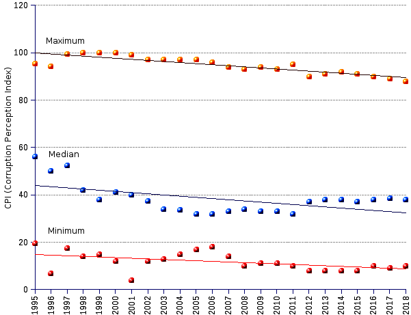 areppim line chart and statistics of CPI (corruption perceptions index) median, highest and lowest scores from 1995 to 2018. The index distribution has shifted towards the lower end of the scale along the 24-year period in the chart, exposing the generalized sliding towards a more corrupt environment. The shift affects all countries, including the least corrupt ones, revealing an ongoing albeit slow moral deterioration. The long term trend of the median index heralds loud and clear the triumph of corruption and the decay of probity across the planet.