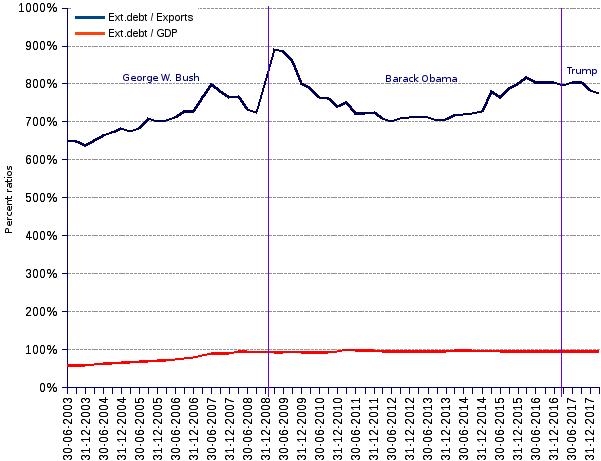 External debt ratios United States