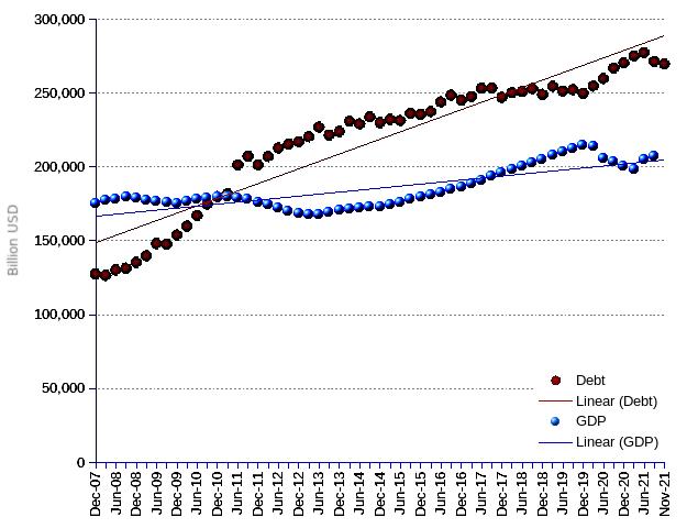 Portugueses government debt, 2008-2020