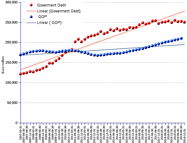 Portugueses government debt, 2008-2018
