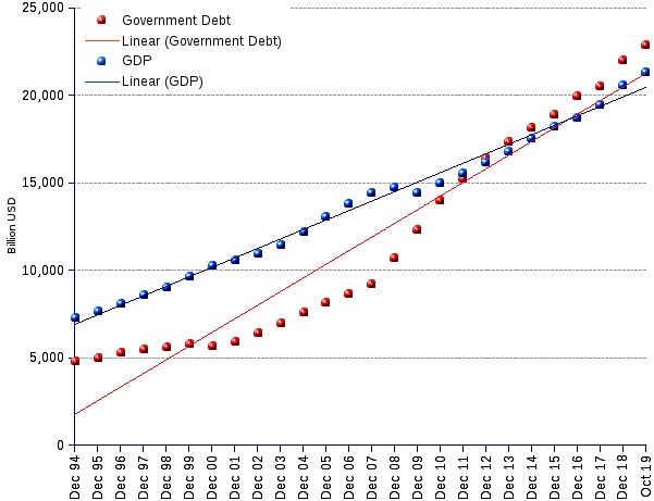 US federal government debt, 1995-2018