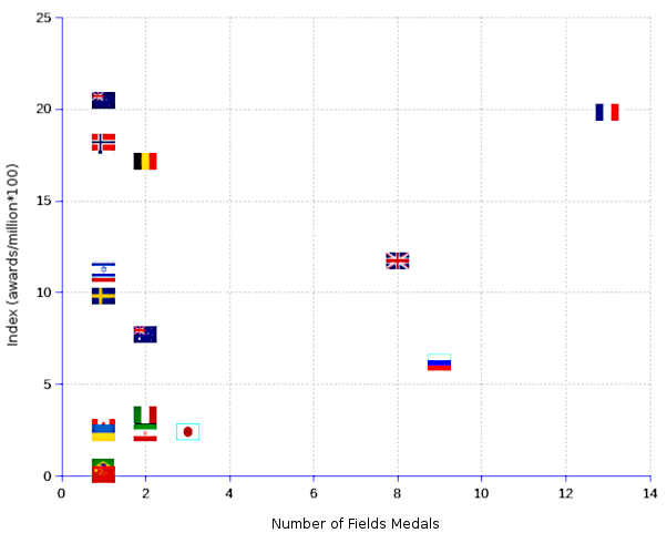 XY scatter chart showing the distribution of fields medals for mathematics by nation per capita.