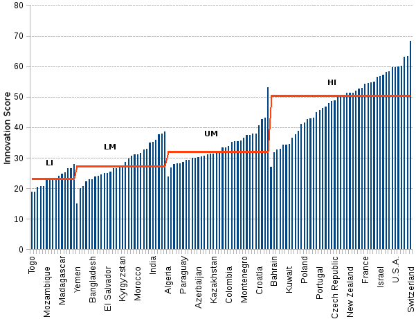Line chart and statistics of the 2018 global innovation index (GII) as calculated by INSEAD and the World Intellectual Property Organization. In the top 50 ranked countries, 39 or 78% are HI economies, only 8 or 16% are UM (upper-middle income), and 3 or 6% are LM (lower-middle income). Seven small countries appear among the top ranked ten nations, with Switzerland at the topmost rank. Three heavyweights manage to sneak among them: the United Kingdom number 4, the United States number 6, and Germany number 9.