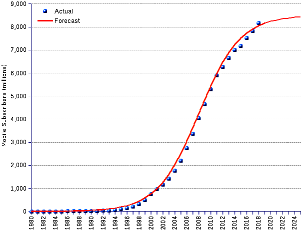 areppim graph and statistics of actual mobile subscriptions until end 2018 and forecasts through 2025. By the end of 2018 there were 8.2 billion mobile subscribers worldwide, corresponding to a global penetration of 95%. This averages 10.7 mobile phones for 10 people