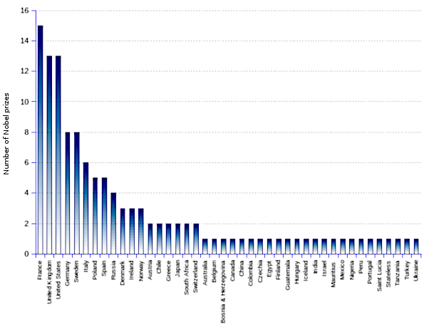 areppim chart and statistics of literature Nobel prize winners from 1901 to 2018, indicating the names and nationality. Literature is the intellectual field where Nobel prizes are most widely shared by the world nations, large and small. Nationals of 41 states and one Stateless person have been honored. The category is the only one to acknowledge and recognize a stateless person. It is also one of the only three world most prestigious awards that have been spontaneously declined by the recipient. In 1964, Jean-Paul Sartre from France did not accept the Nobel for literature.