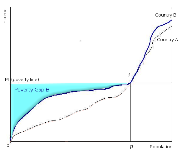 Poverty gap country B chart