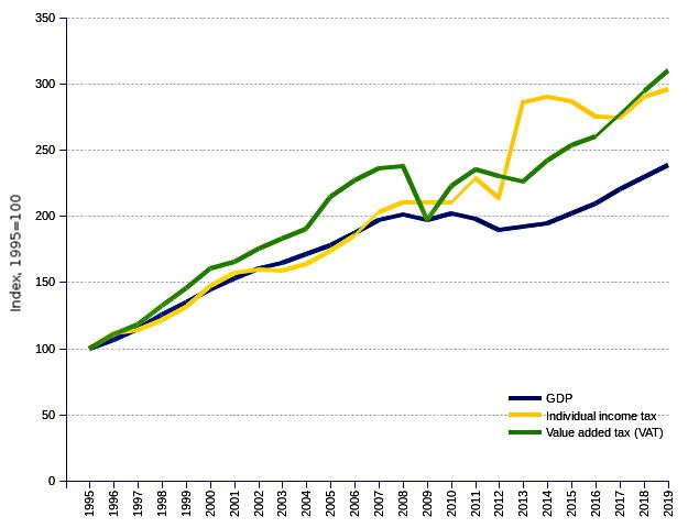 Portugal Taxes, 2010 - 2019