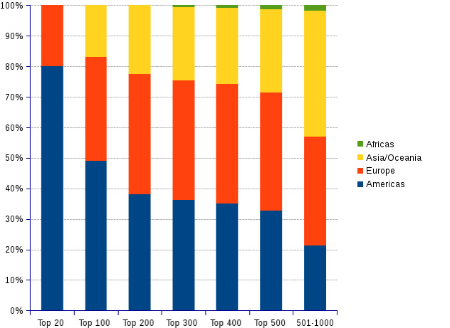 areppim percent stacked column chart and statistics showing the number of top universities by region in 2019.