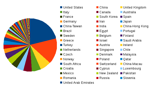areppim chart and statistics showing the number of top  engineering universities in 2019.