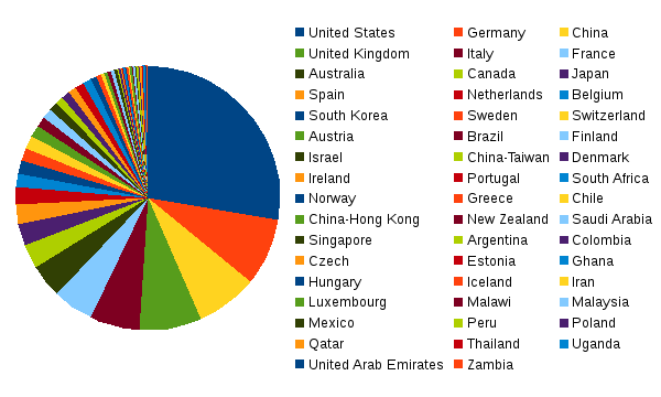areppim chart and statistics showing the number of top human biological sciences universities in 2019.