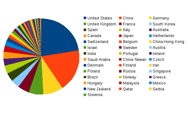 areppim chart and statistics showing the number of top chemistry universities in 2019.