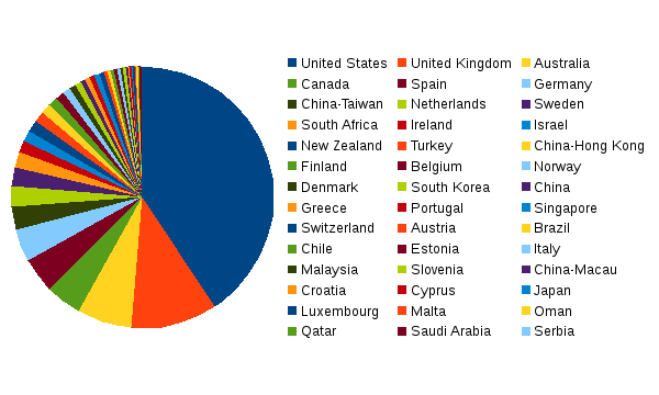 areppim chart and statistics showing the number of top social sciences/education universities in 2019.