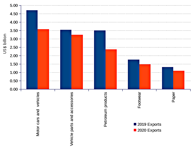 UN Comtrade breakdown of Portugal's main exports